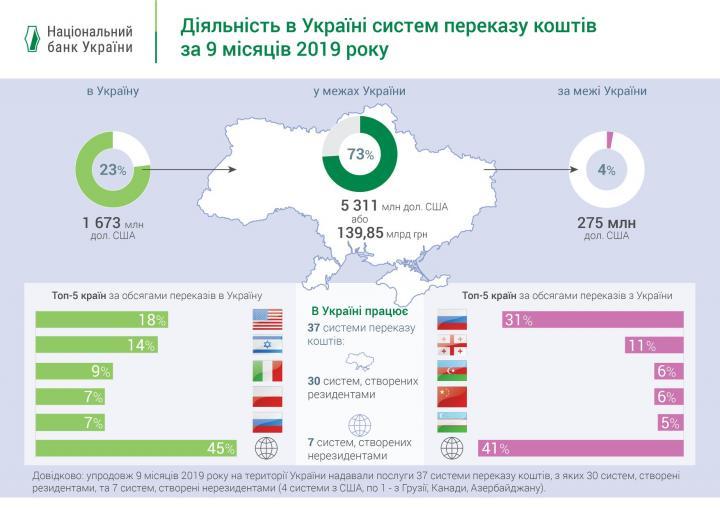 За 9 месяцев 2019 года в пределах Украины переведено почти 140 млрд грн (инфографика)
