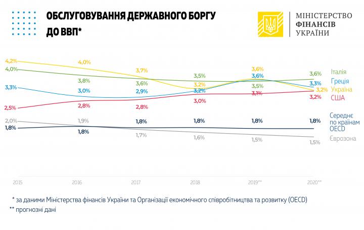 Госдолг Украины сократился на миллиард долларов за счет укрепления гривны (инфографика)