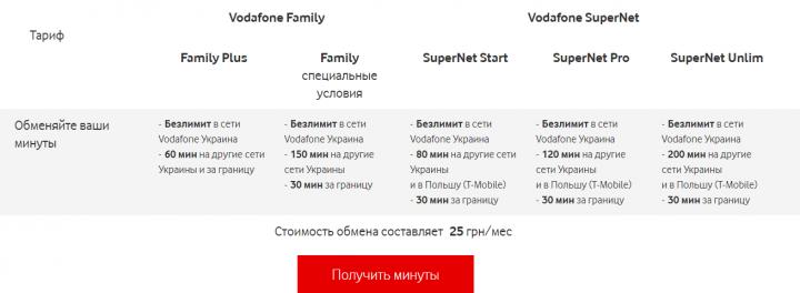 Vodafone запустил новую услугу