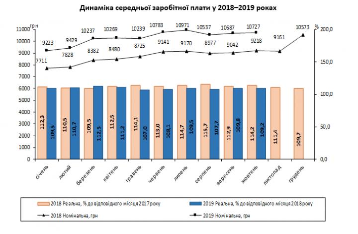 В Украине выросла средняя зарплата: где платят больше всего