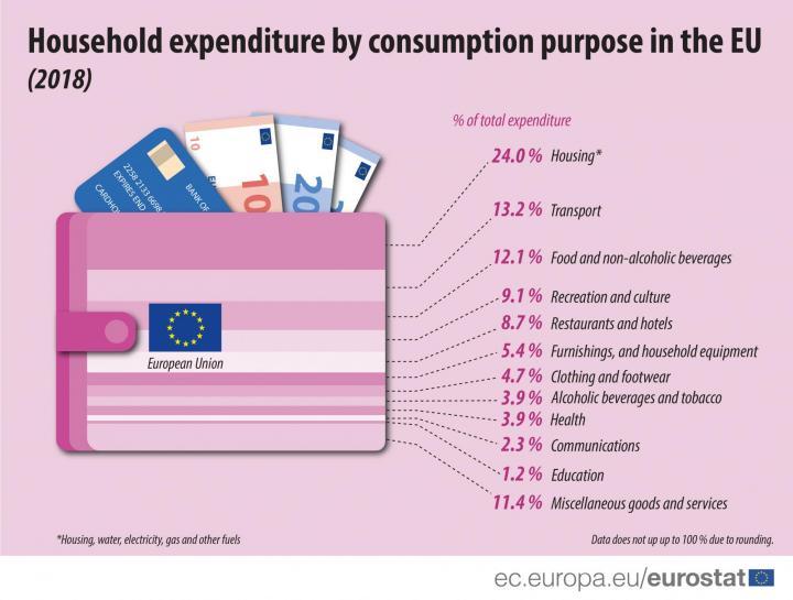 Доля коммуналки в расходах украинцев в два раза ниже, чем в ЕС (инфографика)