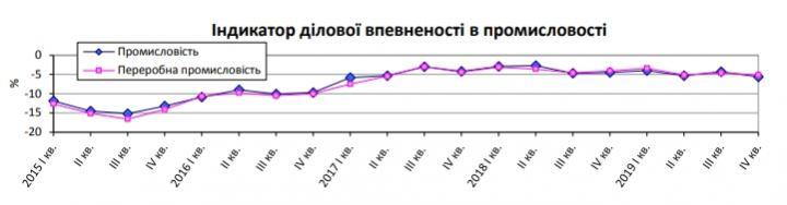 Украинские промышленники ухудшили ожидания (инфографика)