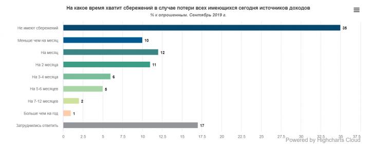 Сколько украинцев имеет сбережения на