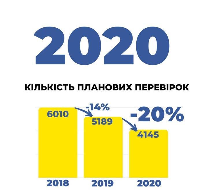 Налоговая сократила количество внеплановых проверок на 2020 год