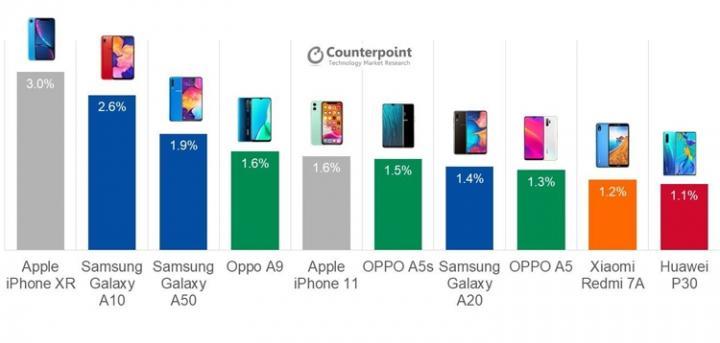 Эксперты составили рейтинг самых продаваемых смартфонов в мире в третьем квартале 2019