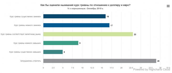 Украинцы спрогнозировали курс гривны в ближайшие полгода (опрос)