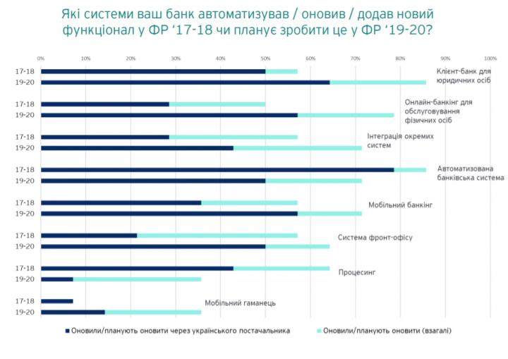 На что банки тратят IT-бюджеты (опрос)