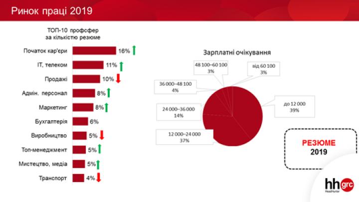 Что происходило на рынке труда в 2019 году (инфографика)