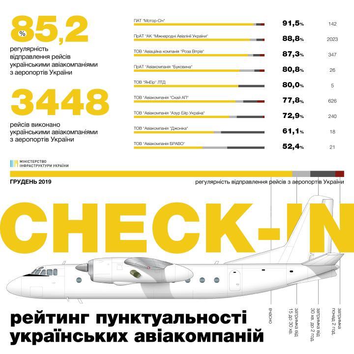 Рейтинг пунктуальности авиакомпаний за декабрь 2019 года (инфографика)