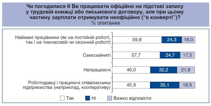 Готовы ли украинцы работать за зарплату