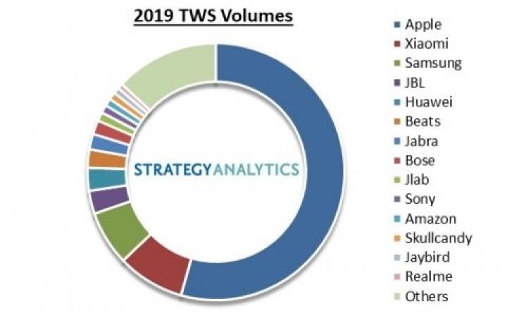 Apple контролирует более половины рынка TWS наушников (инфографика)