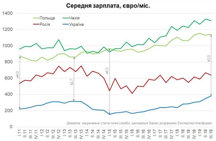 Нацбанк сравнил украинские зарплаты с европейскими