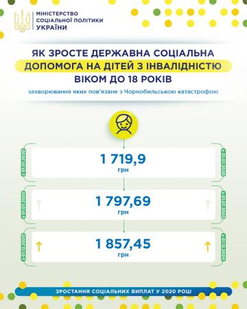 Какими будут выплаты детям-чернобыльцам в 2020 году