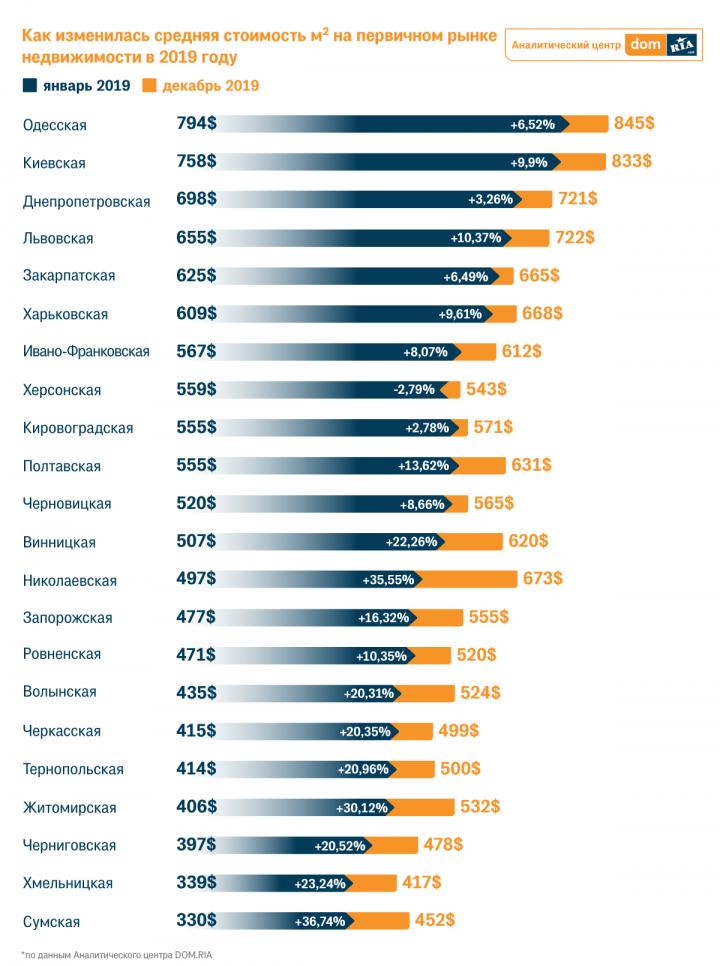 Как изменился рынок новостроек в 2019 году (инфографика)