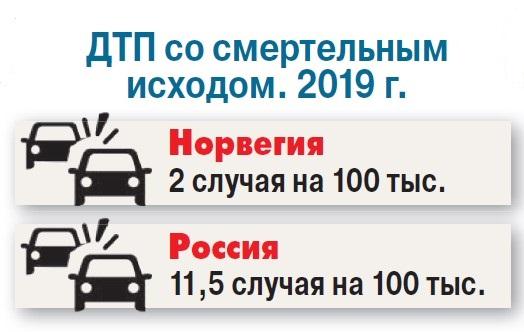 Осло утерло Москве нос. А нам слабо?