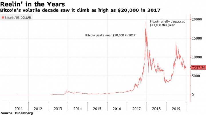 Рост Bitcoin за 10 лет составил 9 миллионов процентов (инфографика)