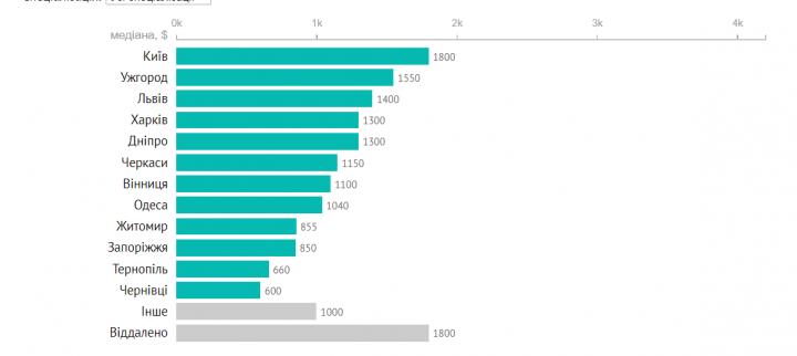 Зарплаты украинских тестировщиков (инфографика)
