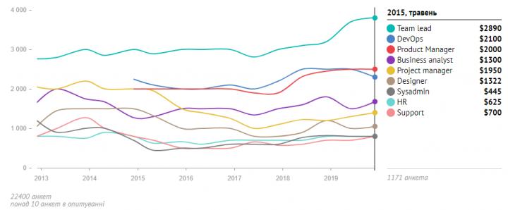 Зарплаты украинских PM, HR, DevOps, Data Science и других ИТ-специалистов (данные за декабрь 2019)