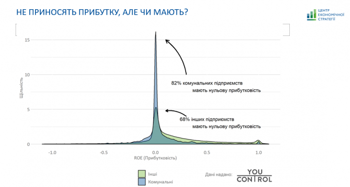 В Украине 82% коммунальных предприятий имеют нулевую доходность