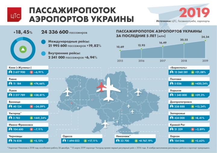 За последние пять лет в украинских аэропортах удвоился пассажиропоток (инфографика)