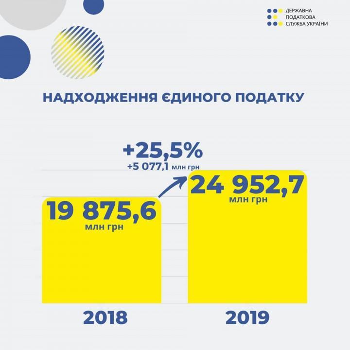 Количество зарегистрированных ФЛП продолжает расти (инфографика)
