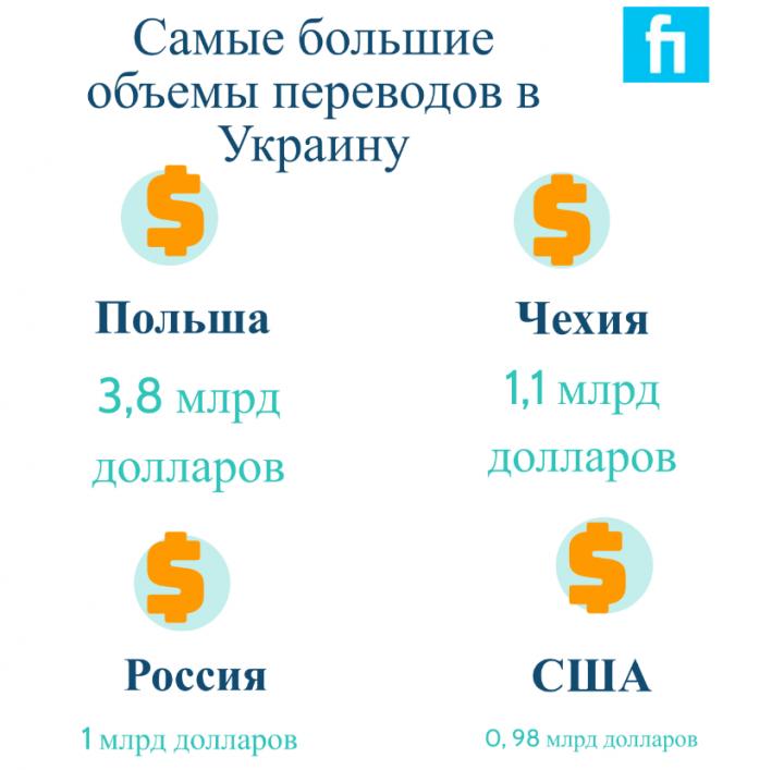 В 2019 больше всего денежных переводов от мигрантов поступило из Польши (инфографика)