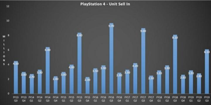 У Sony снижаются доходы от игрового направления бизнеса (инфографика)