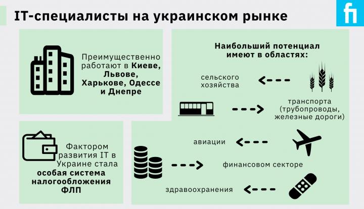 Численность программистов в Украине может составлять 200 тысяч - Всемирный банк (инфографика)