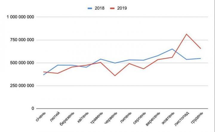 В 2019 году от акцизного налога в бюджет поступило меньше средств, чем годом ранее - Дубилет
