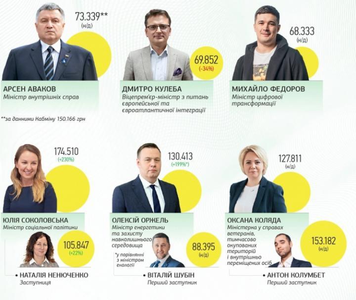 ТОП-чиновники на государственном содержании (инфографика)