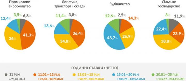 Сколько зарабатывают украинцы в Польше, и что влияет на ставку (инфографика)