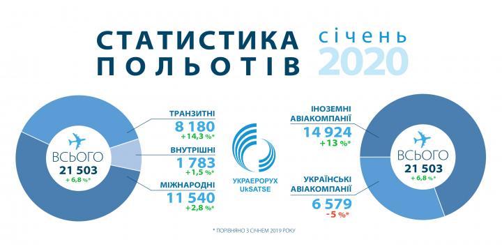 Иностранные авиакомпании стали активнее летать через Украину — Украэрорух