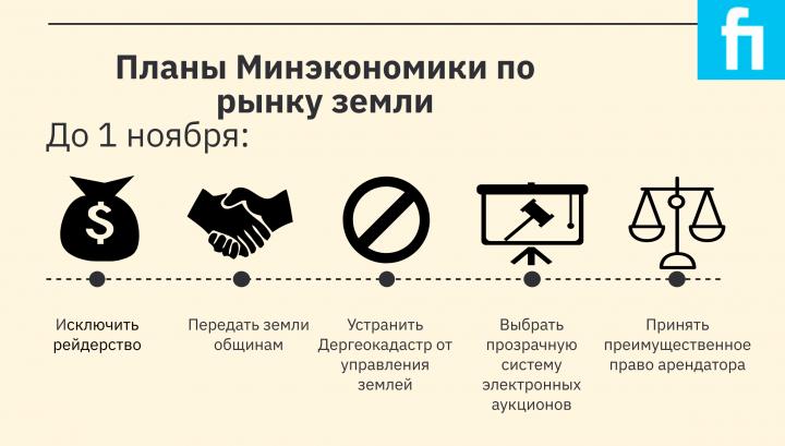 Рынок земли и привлечения инвестиций: что Минэкономики готовит для Украины