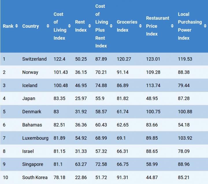 Украина - на 107-й позиции в рейтинге самых дорогих стран мира (таблица)