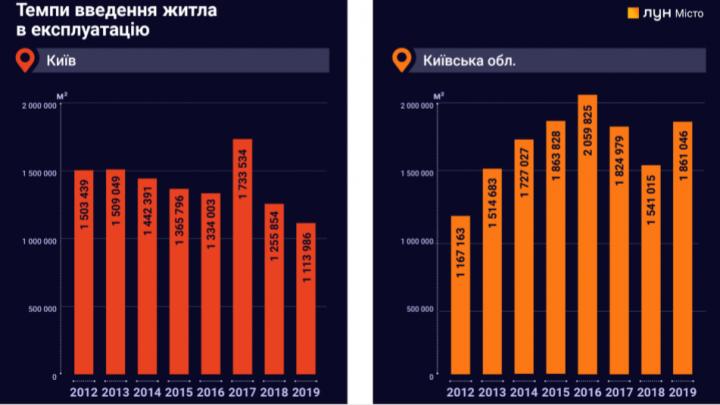 Рынок новостроек за 10 лет: как изменились стоимость жилья и предложения застройщиков