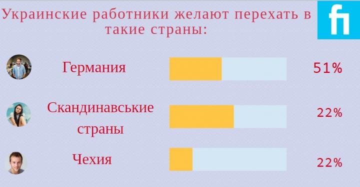 Основные тенденции миграции украинцев в Польшу в 2020 году (инфографика)