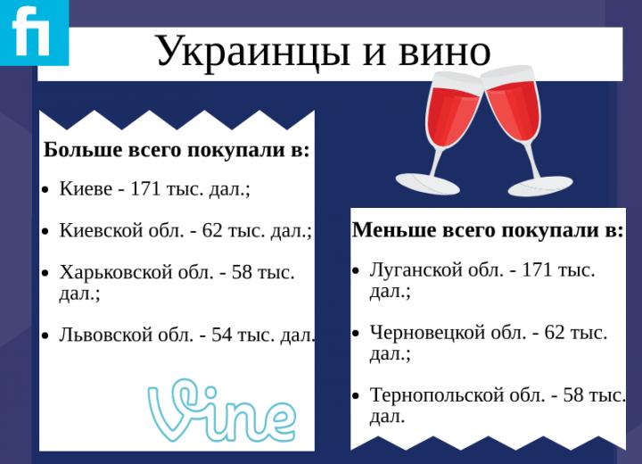 Украинцы покупают вина на миллиарды гривен - Госстат (инфографика)