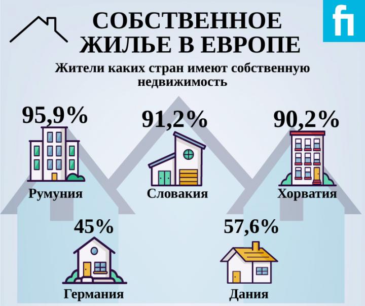 Где в Европе больше всего жителей имеют собственное жилье (инфографика)