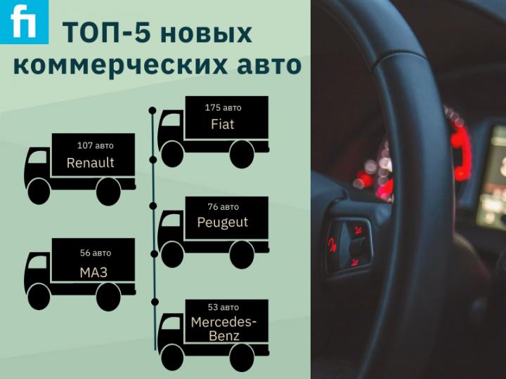 ТОП-5 новых коммерческих авто в феврале (инфографика)
