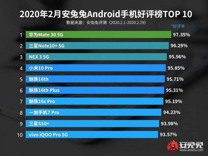 Какими смартфонами больше всего довольны пользователи – рейтинг AnTuTu