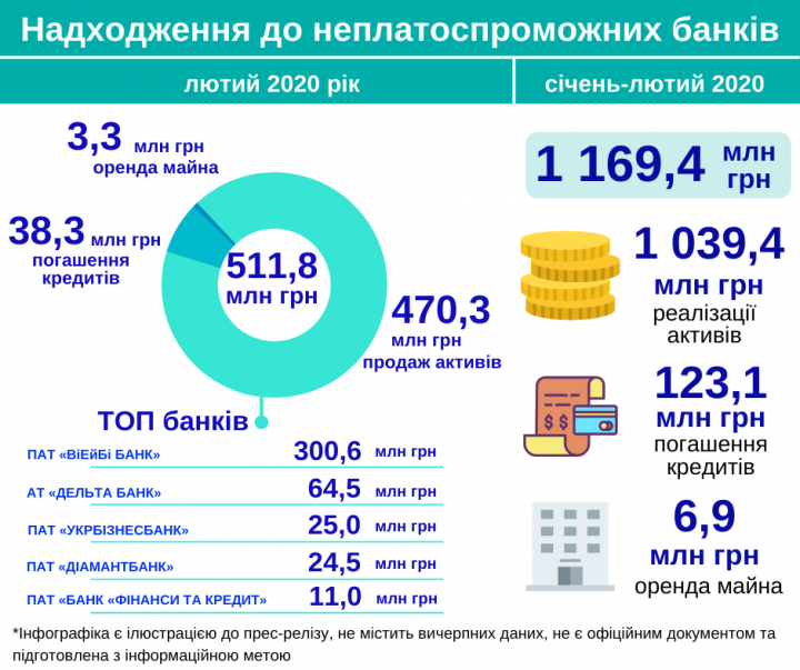 Банки-банкроты получили почти 1,2 миллиарда с начала года (инфографика)