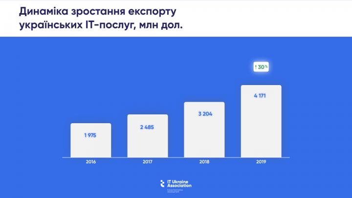 Сколько налогов принес Украине экспорт IT-услуг - IT Ukraine Association (инфографика)
