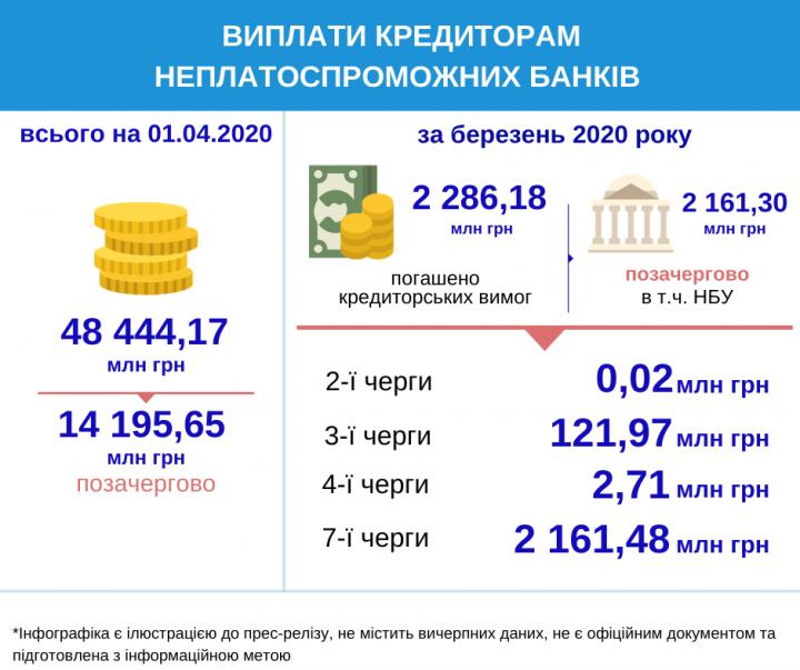 Кредиторам неплатежеспособных банков выплачено 2,3 млрд грн
