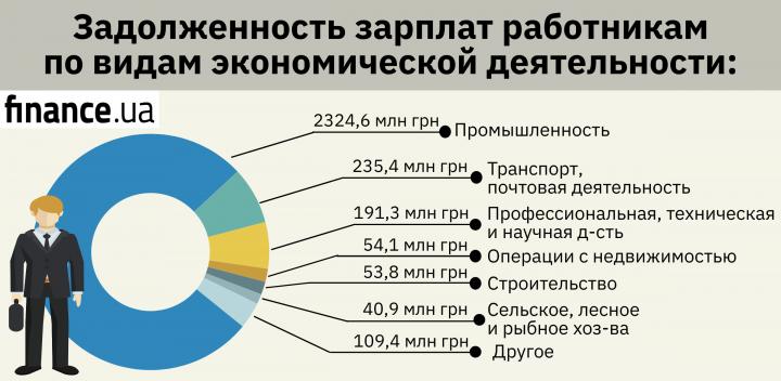 Задолженность по выплате зарплат: названы наиболее проблемные области (инфографика)