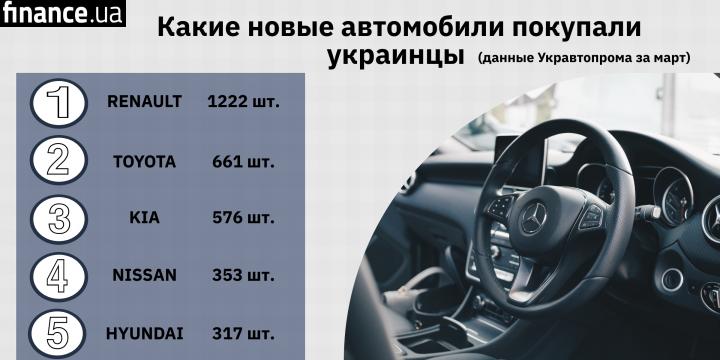 Как покупали новые авто в марте