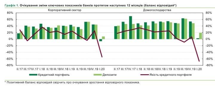 Банкиры зафиксировали снижение спроса населения и бизнеса на кредиты (график)