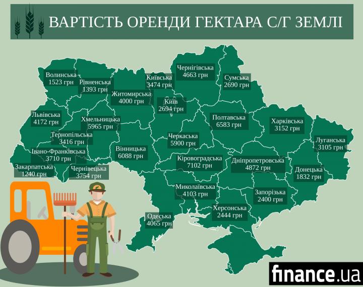 СЕТАМ назвал стоимость аренды с/х земли в разных регионах Украины (инфографика)