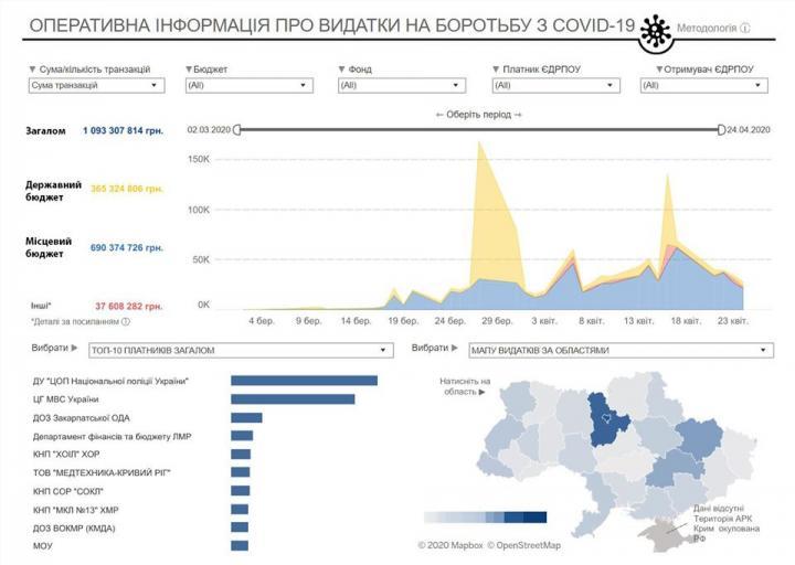 Счетная палата показала, сколько Украина потратила на борьбу с коронавирусом (инфографика)