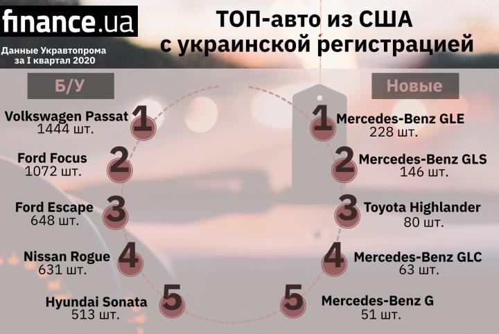 Какие автомобили made in USA выбирали украинцы (инфографика)