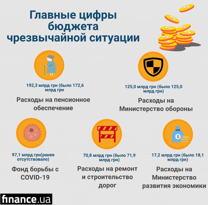Кабмин предлагает увеличить расходы на пенсии в бюджете-2020 почти на 20 млрд гривен (инфографика)